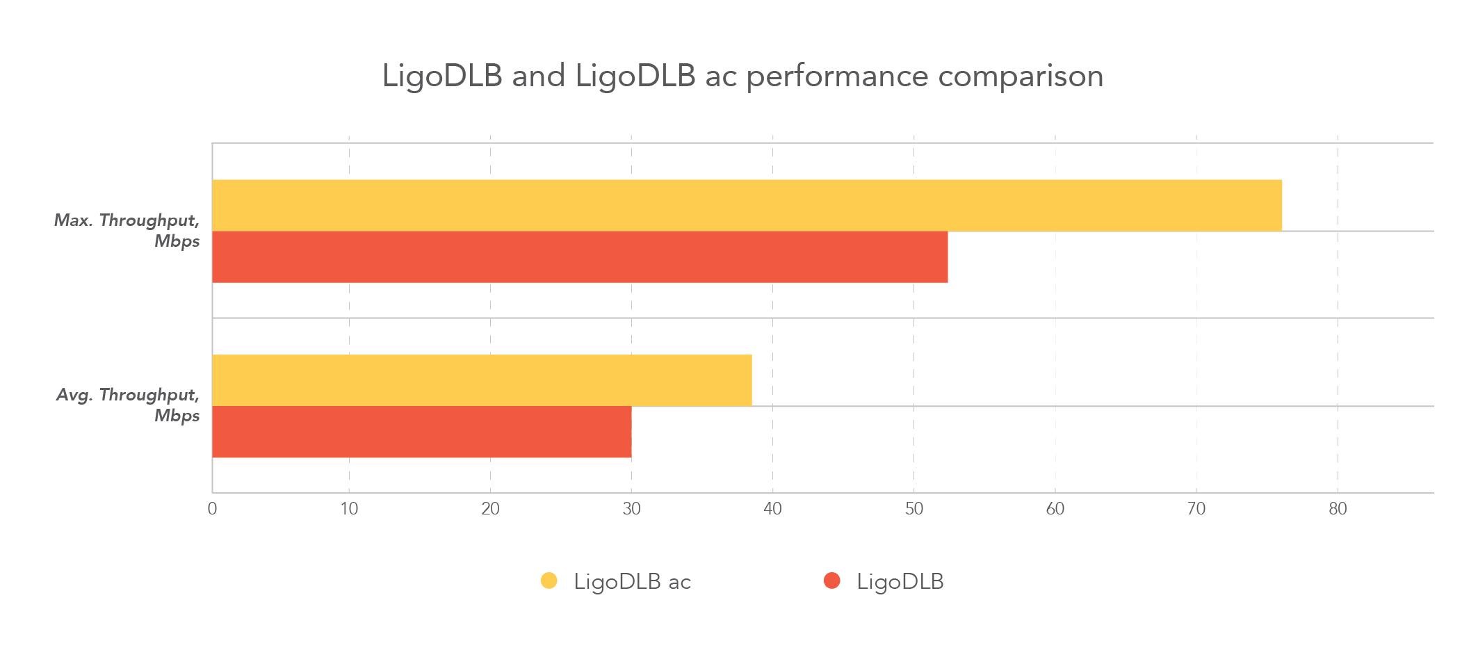 DLB ir DLB ac comparison - graphic